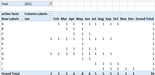 PowerPivot Use Case: Getting the active products between a date