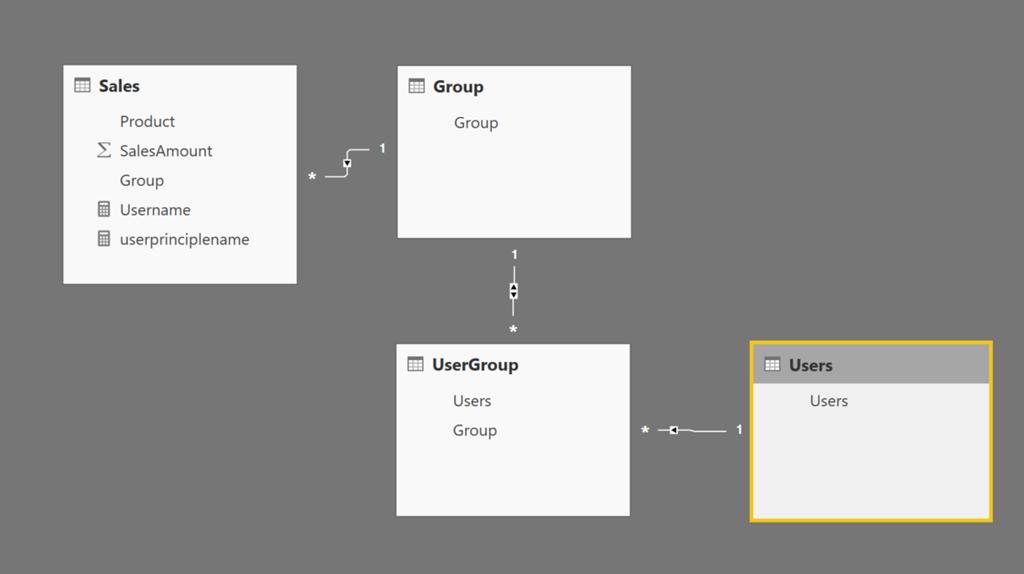 Power BI Desktop Dynamic security cheat sheet - Kasper On BI